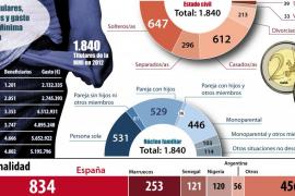La nacionalidad española ya es mayoritaria  entre los titulares  de la Renta Mínima de Inserción