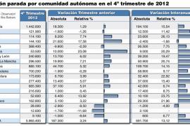 Balears cierra 2012 con 144.100 parados, un 1,66 %  menos que el año anterior