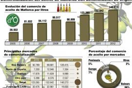 El aceite de oliva mallorquín aumentó su comercialización un 12 % en 2012