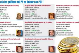 Bauzá pide al Parlament que difunda los datos de sus ingresos personales y los de toda la Cámara