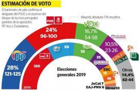 PP y Vox lograrían la mayoría absoluta si se celebrasen elecciones generales