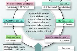 Las claves del caso Urdangarin