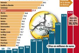 El pago a proveedores deja la deuda de Balears en su máximo histórico