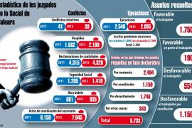 Los jueces tienen casi 9.000 conflictos laborales pendientes de resolver en Balears