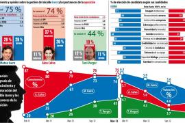 Debacle electoral del Partido Popular en Cort en el ecuador de la legislatura