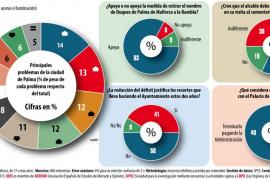 Los palmesanos critican al PP por los impuestos y el mal estado de las calles