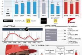 Las 200 carreras de Fernando Alonso
