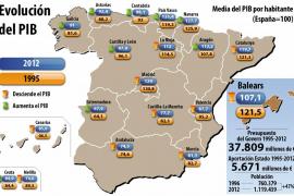 Balears pierde riqueza y deja de estar entre las autonomías con mayor nivel de renta