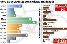 Diez peatones fueron atropellados en Palma por ciclistas en 2012