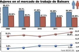 Las mujeres de Balears ocuparon siete de cada diez trabajos parciales en 2012