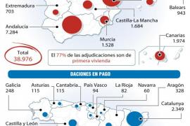 Los bancos y cajas se quedaron en 2012 con 38.976 viviendas