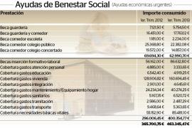 Cort dio un 27% más de ayudas sociales urgentes en el primer trimestre de 2013