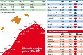 Balears pierde población por primera vez en años por el regreso de extranjeros a sus países