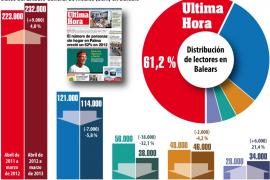 Ultima Hora aumenta su liderazgo en Balears con 232.000 lectores diarios