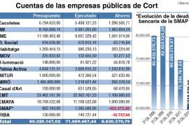 Las empresas públicas de Cort ahorraron 8,6 millones en 2012
