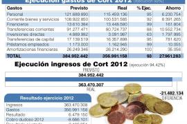 Cort ahorró 28 millones en 2012 y este año no tendrá que subir impuestos