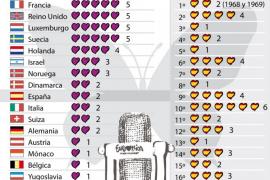 El Festival de Eurovisión en cifras