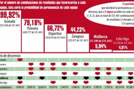 La aritmética entierra las posibilidades de salvación del Mallorca