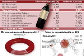 Las exportaciones de vinos de Balears crecieron un 18,3 % en 2012