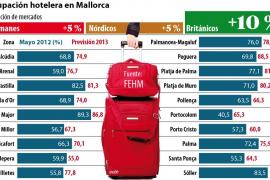 Mallorca registra el mejor mayo en materia turística de los últimos años