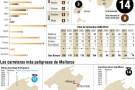 Doce accidentes mortales en el tramo entre Llucmajor y Campos desde 2007