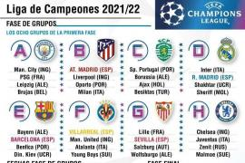 Suerte dispar para los equipos españoles en el sorteo de la fase de grupos de la Champions