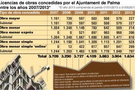 Las licencias para reformas han aumentado un 30,5 % desde 2007