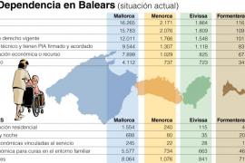 Cerca de 6.000 dependientes de Balears están a la espera de recibir su prestación