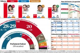 El PP se aleja de la mayoría absoluta en Balears en el ecuador de la legislatura