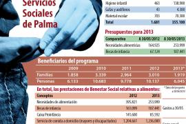 Cort ya ha comprometido un 10% más de dinero para alimentos que en todo 2012