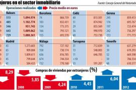 Balears lidera la venta a extranjeros de viviendas de más de un millón de euros