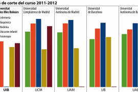 Los estudios de Bioquímica tienen la nota de corte más alta de la UIB