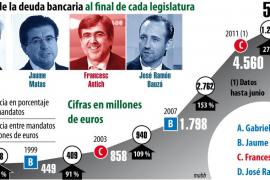 Evolución de la deuda bancaria al final de cada legislatura