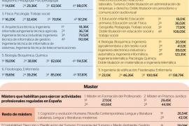 Estudiar en la UIB, un poco más caro