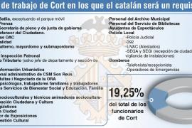 Todos los sindicatos, excepto USO, rechazan la reducción del catalán