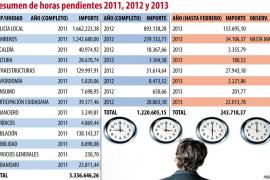 Palma ahorró 2,1 millones en horas extras en 2012, respecto a 2011