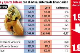 Balears  deberá aportar 802 millones a otras autonomías en los fondos de solidaridad