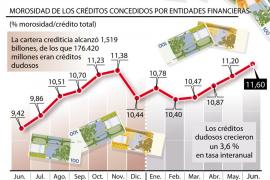 La morosidad de las entidades españolas marca un récord del 11,61 % en junio
