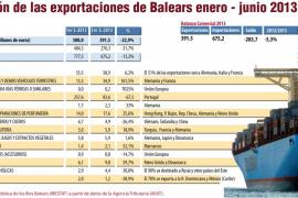 Las exportaciones de las empresas de Balears crecen pese a la crisis