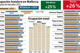 El turismo extranjero hará que Mallorca registre un agosto y un septiembre históricos