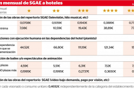 La SGAE actualiza el censo de empresas para determinar el uso público de la propiedad intelectual