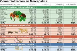 Se incrementa un 10,36 % la comercialización en Mercapalma