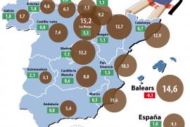 Balears es la única comunidad que perdió alumnos el pasado curso