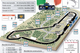 Gran Premio de Italia de F1
