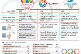 Madrid 2020: la unión hace la fuerza