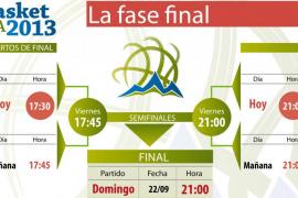"""Pulsa sobre la imagen para ampliar el gráfico""""Fase final del Eurobasket"""""""