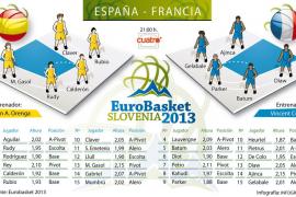 Semifinales del Eurobasket 2013: España-Francia