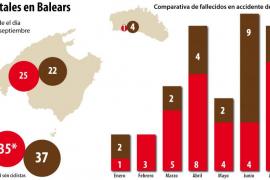 Las carreteras de Balears se cobran 35 muertos en lo que llevamos de año, dos menos que en 2012