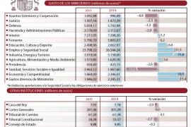 El pago de intereses, pensiones y paro se lleva más de la mitad del Presupuesto