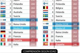 Los adultos españoles, a la cola de la OCDE en matemáticas y lectura